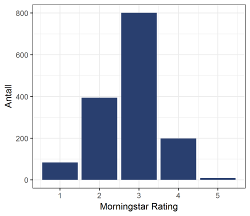 Diagram Morningstar Rating aktier 27 april