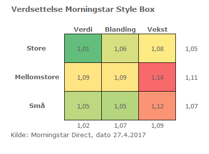 Diagram Morningstar price fair value stylebox 27 april