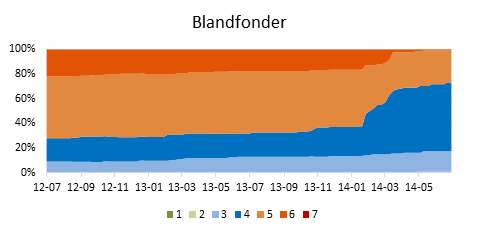 Diagram SRRI svenskregistrerade blandfonder