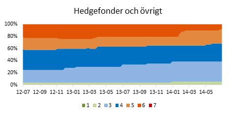 Diagram SRRI övriga svenskregistrerade fonder